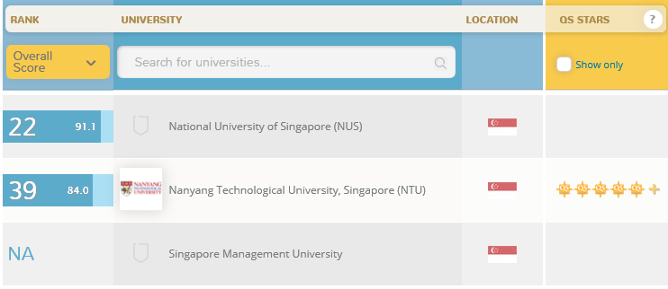 World University Rankings singapur