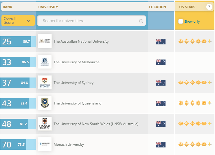 World University Rankings australian