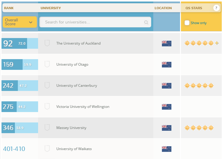World University Ranking